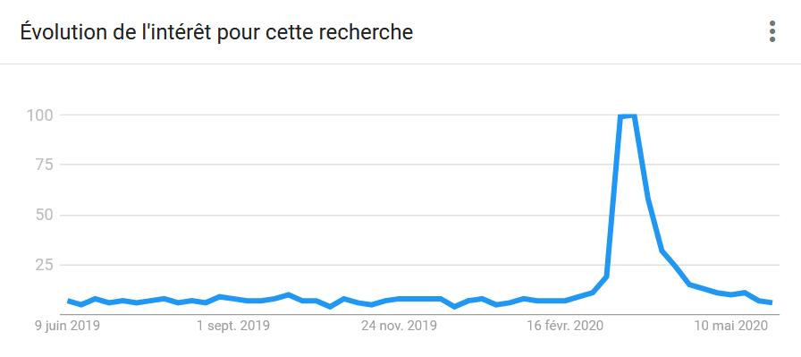 """Google Trends : Evolution de l'intérêt pour la recherche """"Courses en ligne"""""""