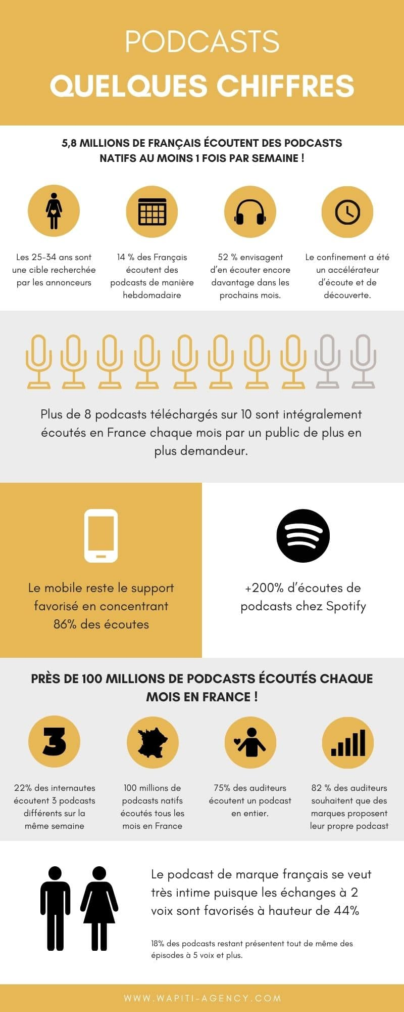 infographie podcast france wapiti agency
